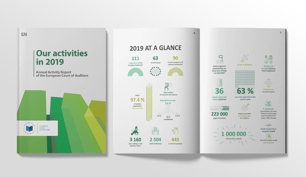 EU-revisorernes tal og revisionsresultater for 2019 i ét blik: en gennemgang af, hvordan EU